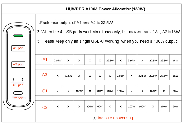 150W dual USB C charger station power allocation diagram